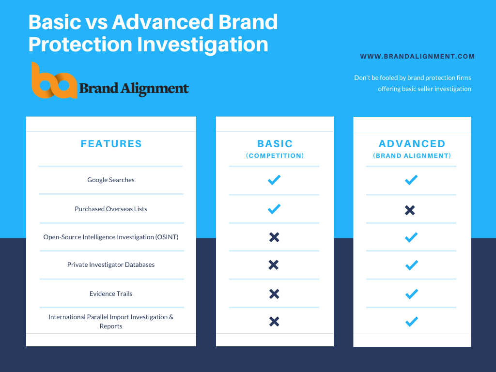 Basic vs Advanced Brand Protection Investigation
