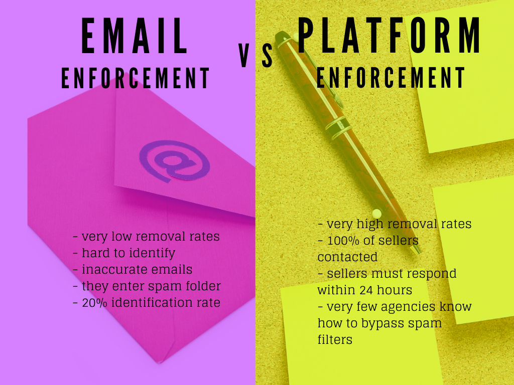 Types of Brand Protection Enforcement