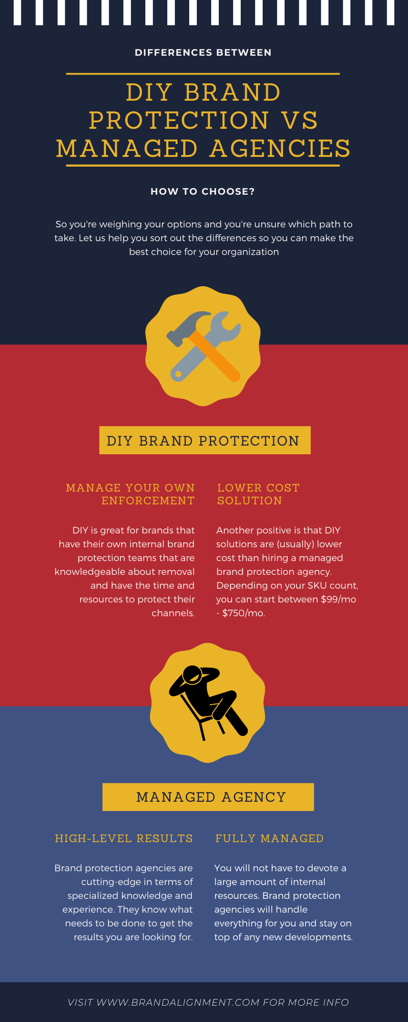 Self Service Brand Protection vs Brand Protection Agency