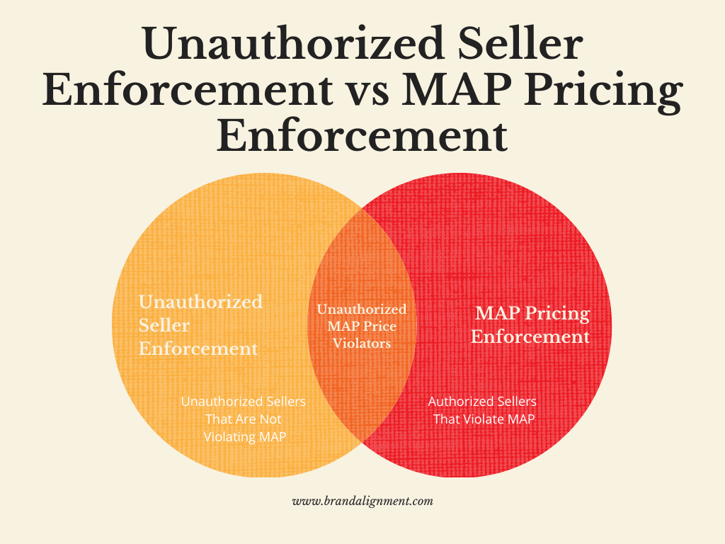 Unauthorized Seller Enforcement vs MAP Pricing Enforcement